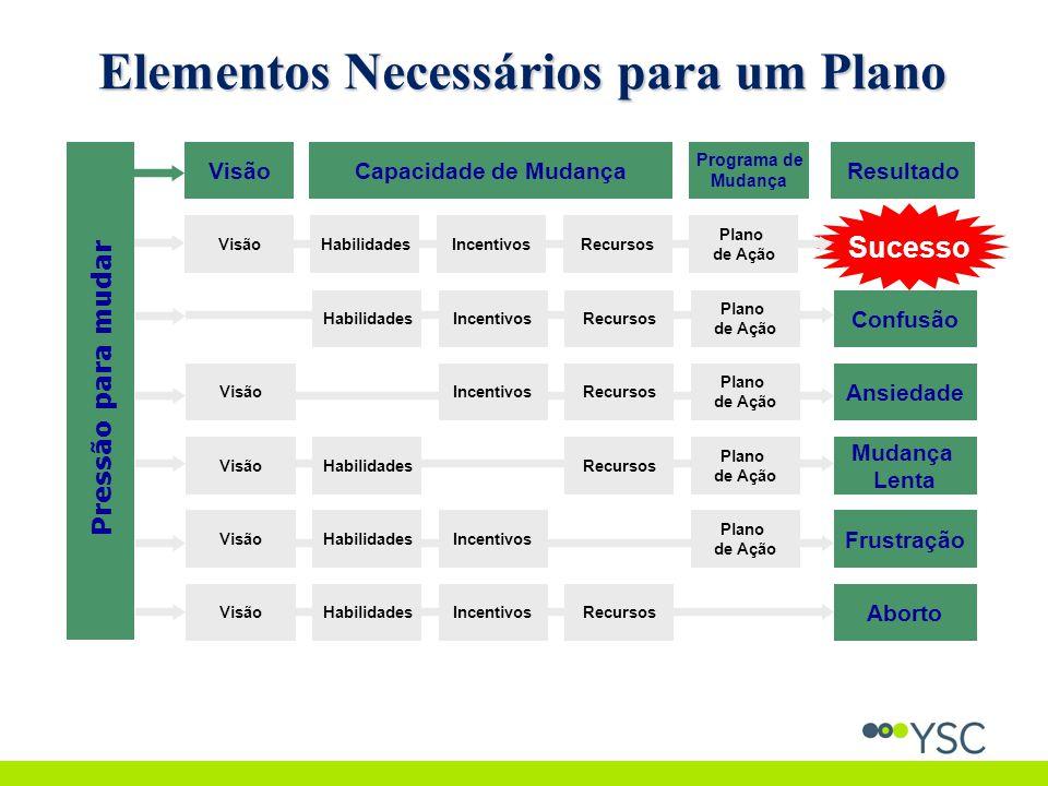 Sucesso VisãoHabilidadesIncentivosRecursos Plano de Ação HabilidadesIncentivosRecursos Plano de Ação Confusão VisãoIncentivosRecursos Plano de Ação Ansiedade VisãoHabilidadesRecursos Plano de Ação Mudança Lenta VisãoHabilidadesIncentivos Plano de Ação Frustração Pressão para mudar VisãoHabilidadesIncentivosRecursos Aborto Capacidade de Mudança Programa de Mudança VisãoResultado Elementos Necessários para um Plano
