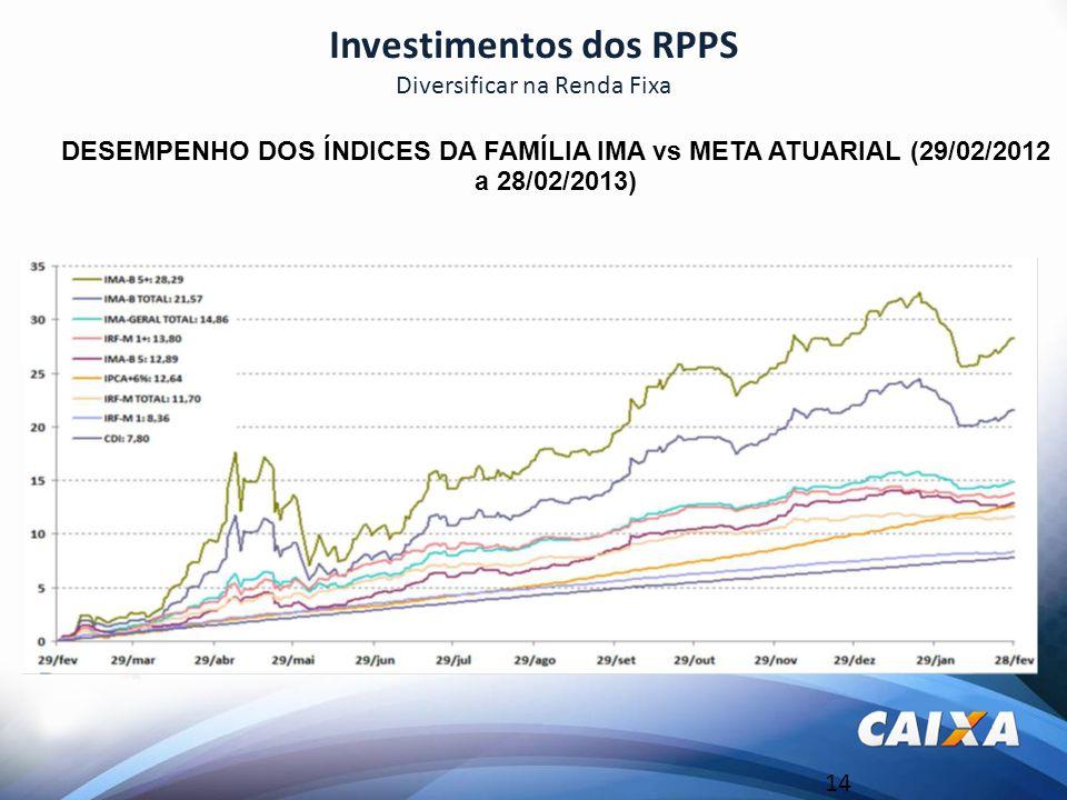 14 Investimentos dos RPPS Diversificar na Renda Fixa DESEMPENHO DOS ÍNDICES DA FAMÍLIA IMA vs META ATUARIAL (29/02/2012 a 28/02/2013)