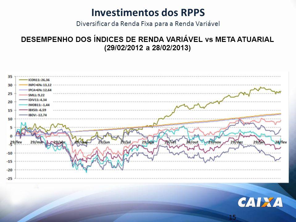 15 Investimentos dos RPPS Diversificar da Renda Fixa para a Renda Variável 586,33% DESEMPENHO DOS ÍNDICES DE RENDA VARIÁVEL vs META ATUARIAL (29/02/2012 a 28/02/2013)