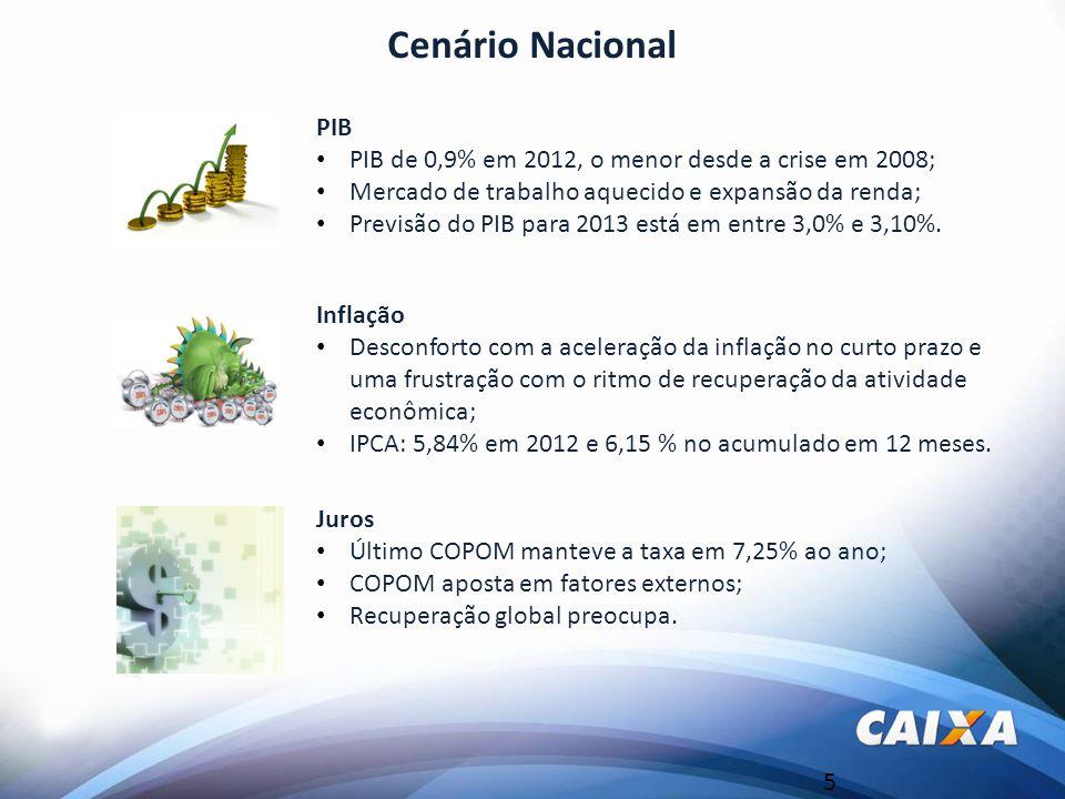5 Cenário Nacional PIB PIB de 0,9% em 2012, o menor desde a crise em 2008; Mercado de trabalho aquecido e expansão da renda; Previsão do PIB para 2013 está em entre 3,0% e 3,10%.