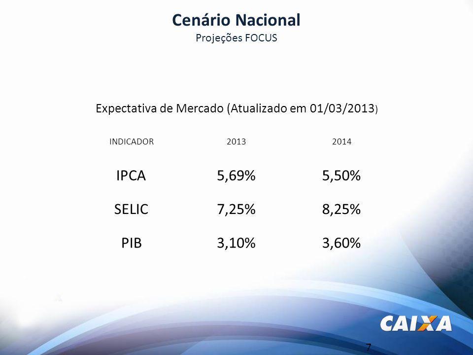 7 Cenário Nacional Expectativa de Mercado (Atualizado em 01/03/2013 ) INDICADOR20132014 IPCA5,69%5,50% SELIC7,25%8,25% PIB3,10%3,60% Projeções FOCUS