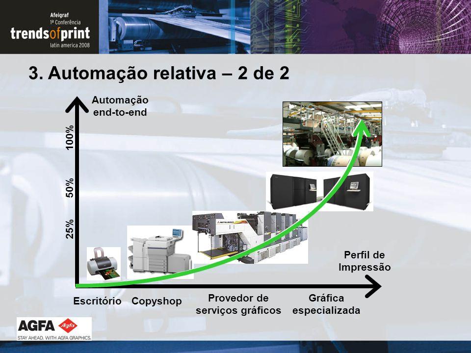3. Automação relativa – 2 de 2 EscritórioCopyshop Provedor de serviços gráficos Gráfica especializada Perfil de Impressão Automação end-to-end 25% 50%
