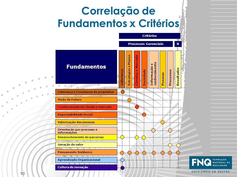 10 Correla ç ão de Fundamentos x Crit é rios Fundamentos Rsponsabilidade Social Valorização das pessoas Orientação por processo e informações Desenvol