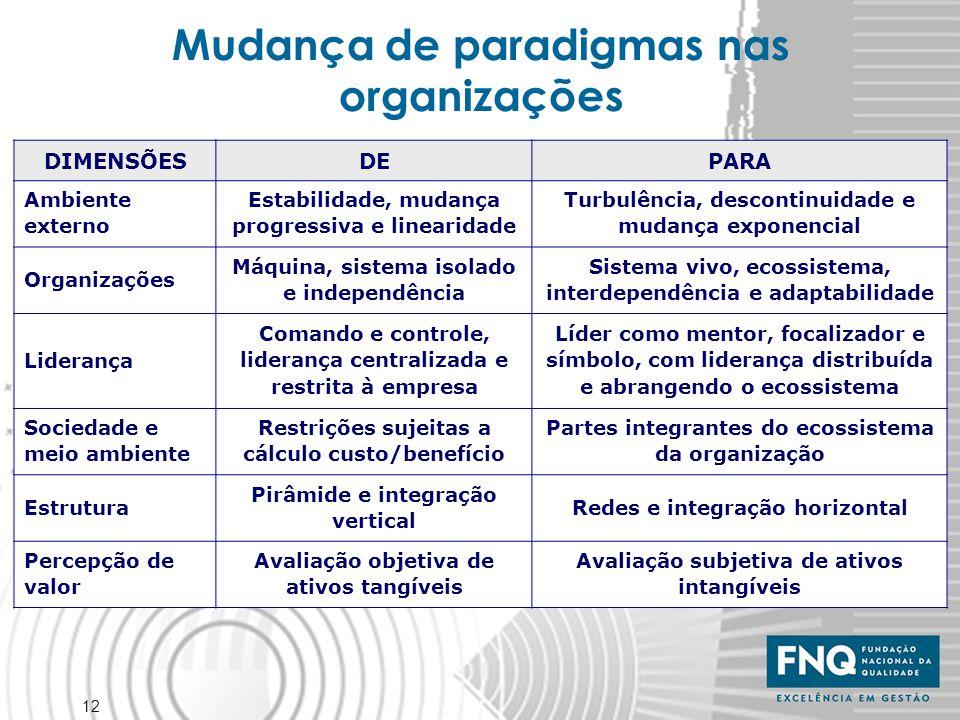 12 Mudança de paradigmas nas organizações DIMENSÕESDEPARA Ambiente externo Estabilidade, mudança progressiva e linearidade Turbulência, descontinuidad