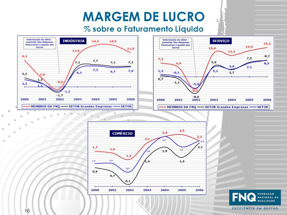 16 MARGEM DE LUCRO % sobre o Faturamento L í quido INDÚSTRIASERVIÇO COMÉRCIO