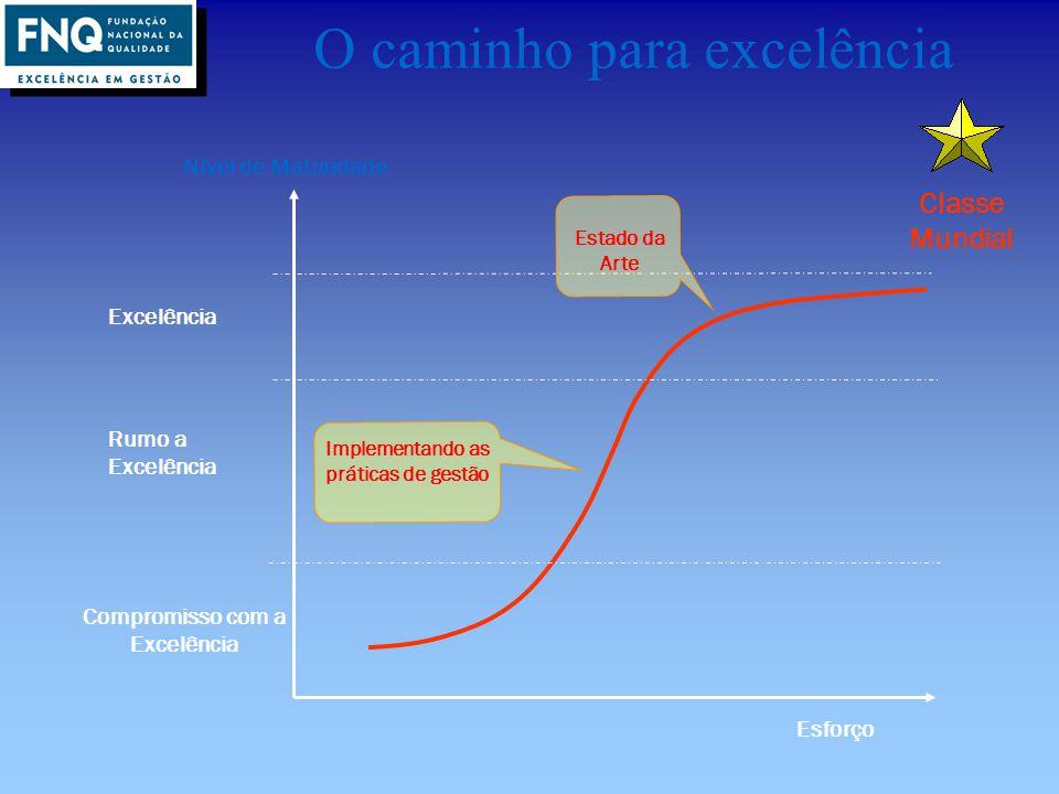 18 O caminho para excelência Esforço Nível de Maturidade Classe Mundial Excelência Compromisso com a Excelência Rumo a Excelência Implementando as prá