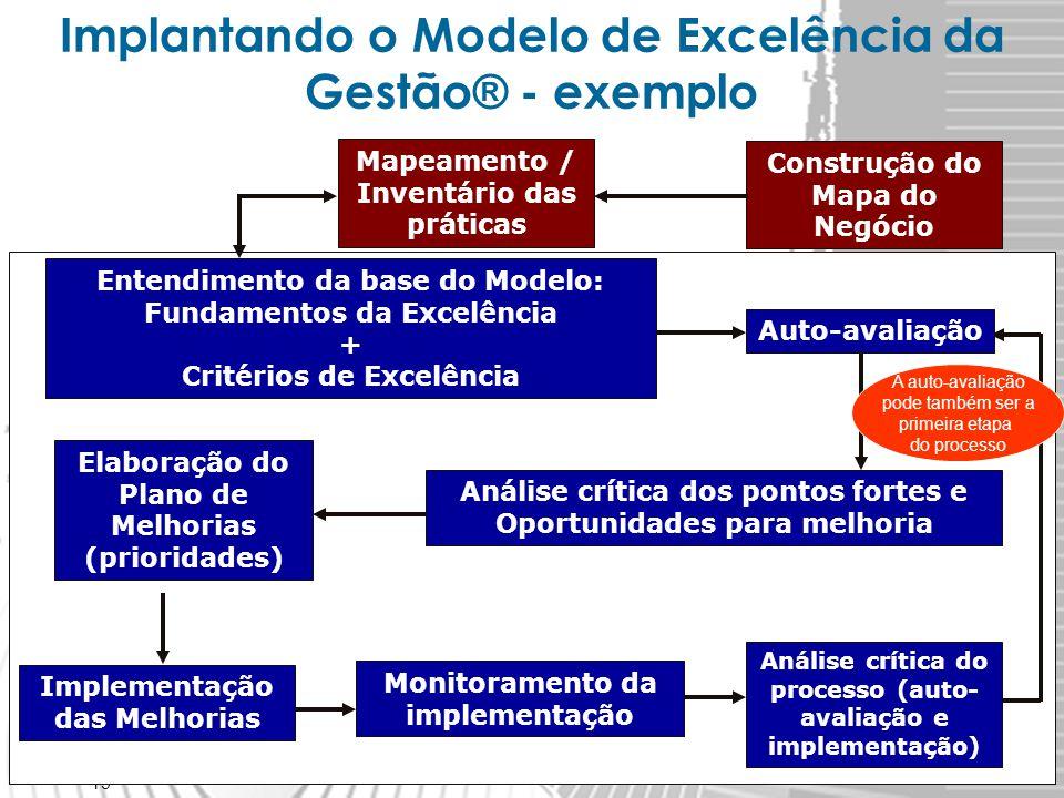 19 Implantando o Modelo de Excelência da Gestão ® - exemplo Análise crítica do processo (auto- avaliação e implementação) Entendimento da base do Mode