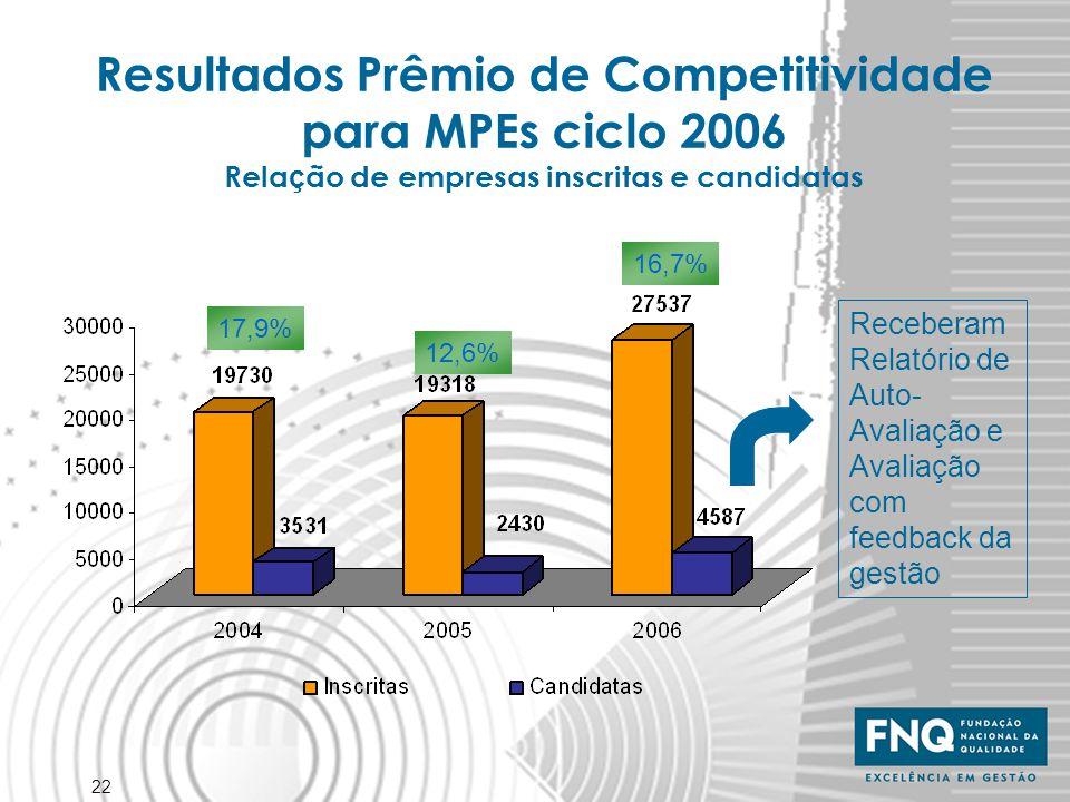 22 Resultados Prêmio de Competitividade para MPEs ciclo 2006 Rela ç ão de empresas inscritas e candidatas 17,9% 12,6% 16,7% Receberam Relatório de Aut