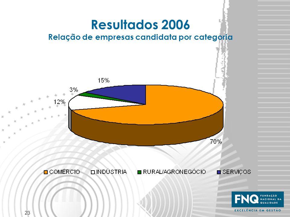 23 Resultados 2006 Rela ç ão de empresas candidata por categoria