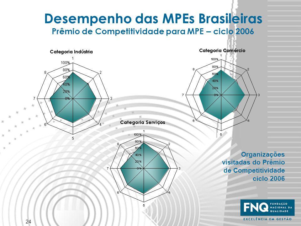 24 Desempenho das MPEs Brasileiras Prêmio de Competitividade para MPE – ciclo 2006 Organizações visitadas do Prêmio de Competitividade ciclo 2006