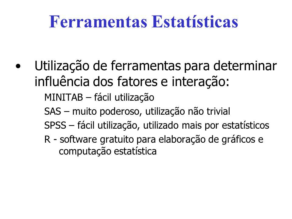 Ferramentas Estatísticas Utilização de ferramentas para determinar influência dos fatores e interação: MINITAB – fácil utilização SAS – muito poderoso