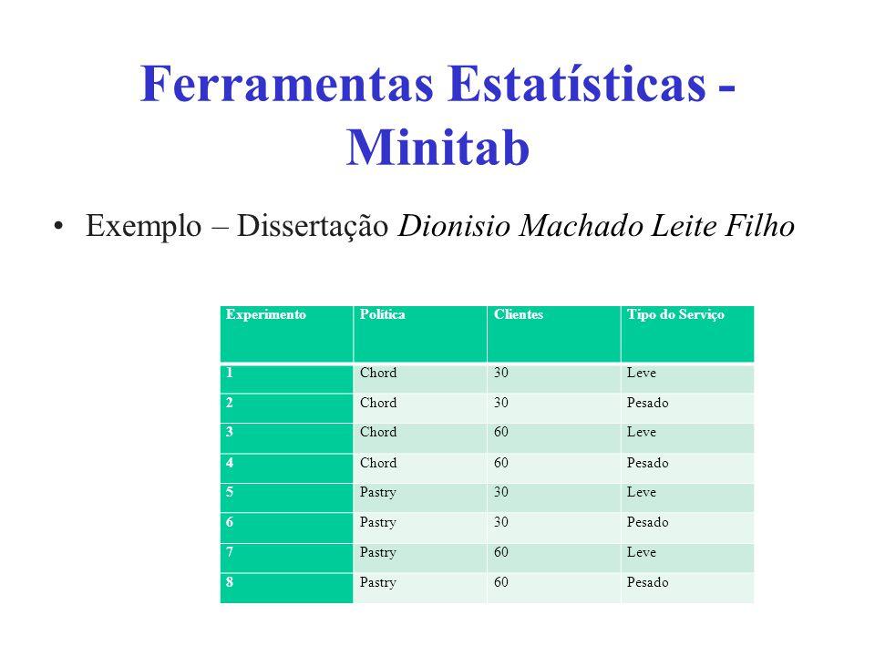 Ferramentas Estatísticas - Minitab Exemplo – Dissertação Dionisio Machado Leite Filho ExperimentoPolíticaClientesTipo do Serviço 1Chord30Leve 2Chord30