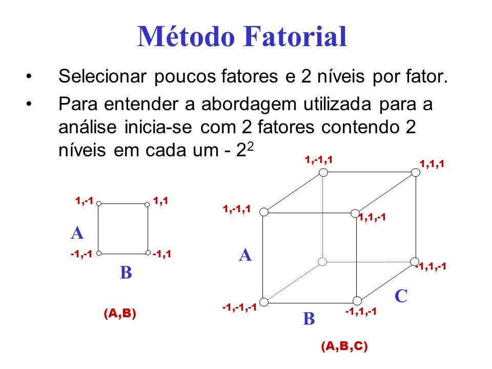 Projeto Fatorial 2 2 Análise através do modelo de regressãomodelo de regressão Considere um problema analisando dois fatores (A e B) Quatro experimentos são efetuados obtendo-se os valores y 1, y 2, y 3, y 4 Os quatro experimentos consideram a seguinte seqüência ExperimentoABy 1 y1y1 21 y2y2 3 1y3y3 411y4y4 A B -1,-1 1,11,-1 -1,1 (A,B)