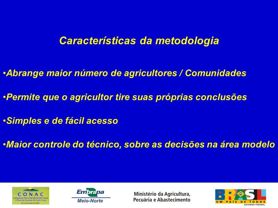 Características da metodologia Abrange maior número de agricultores / Comunidades Permite que o agricultor tire suas próprias conclusões Simples e de fácil acesso Maior controle do técnico, sobre as decisões na área modelo