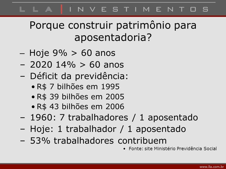 Porque construir patrimônio para aposentadoria? – Hoje 9% > 60 anos – 2020 14% > 60 anos – Déficit da previdência: R$ 7 bilhões em 1995 R$ 39 bilhões