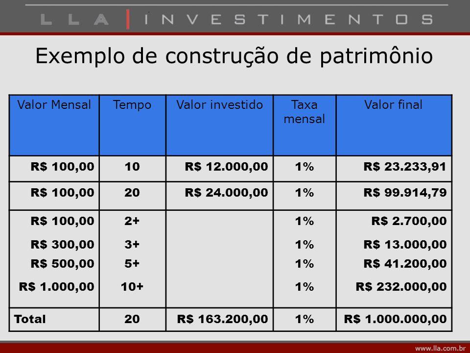 Exemplo de construção de patrimônio Valor MensalTempoValor investidoTaxa mensal Valor final R$ 100,0010R$ 12.000,001%R$ 23.233,91 R$ 100,0020R$ 24.000