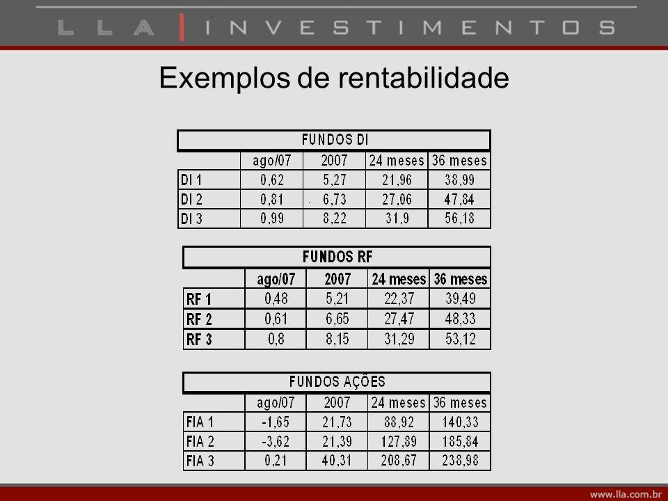 Exemplos de rentabilidade