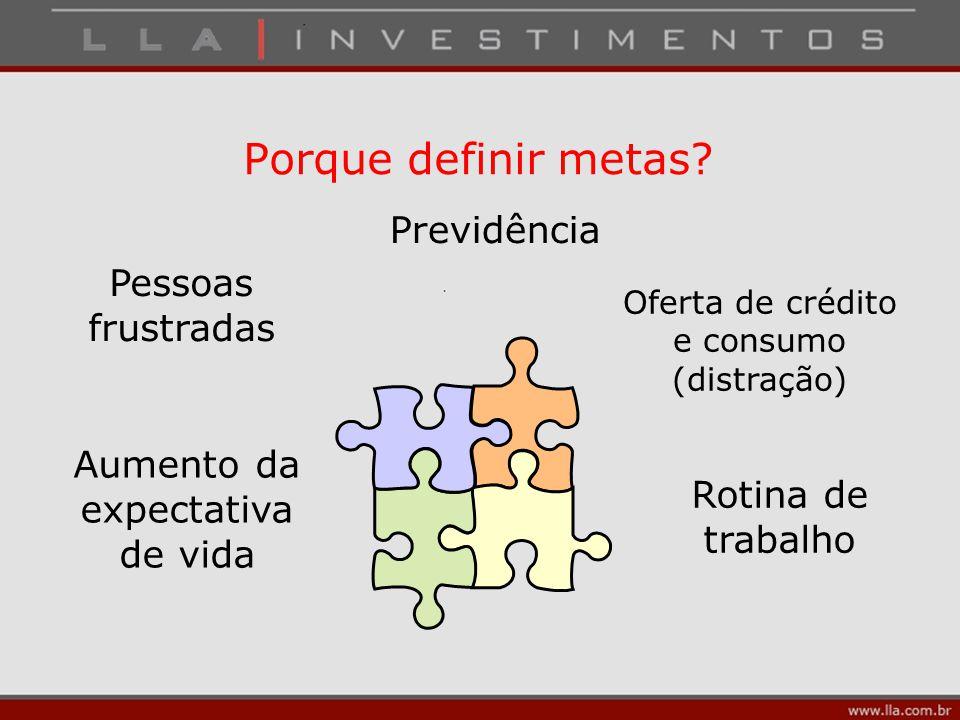 Porque definir metas? Previdência Oferta de crédito e consumo (distração) Rotina de trabalho Aumento da expectativa de vida Pessoas frustradas