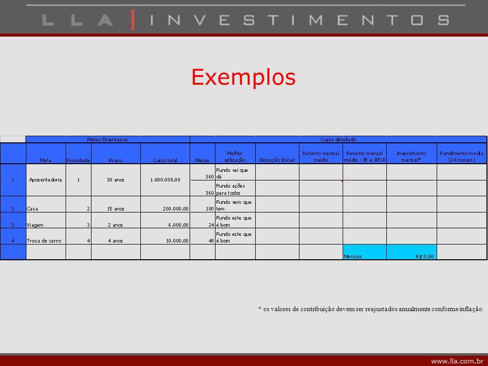 Exemplos * os valores de contribuição devem ser reajustados anualmente conforme inflação.