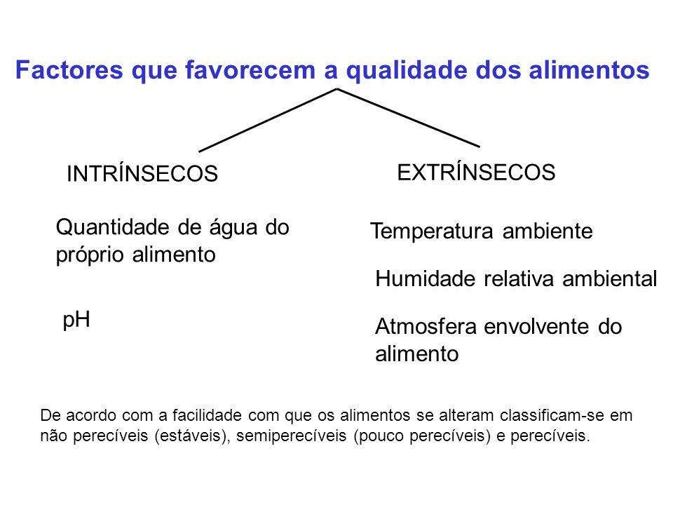 Factores que favorecem a qualidade dos alimentos INTRÍNSECOS EXTRÍNSECOS Quantidade de água do próprio alimento pH Temperatura ambiente Humidade relat
