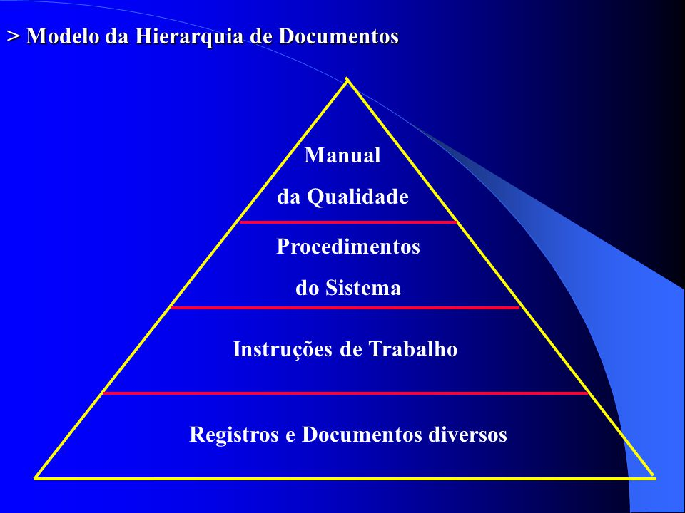 > Modelo da Hierarquia de Documentos Manual da Qualidade Procedimentos do Sistema Instruções de Trabalho Registros e Documentos diversos