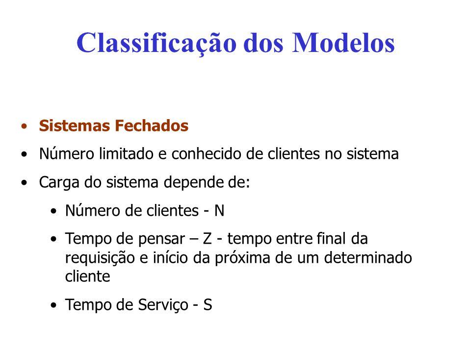Classificação dos Modelos Sistemas Fechados Número limitado e conhecido de clientes no sistema Carga do sistema depende de: Número de clientes - N Tem