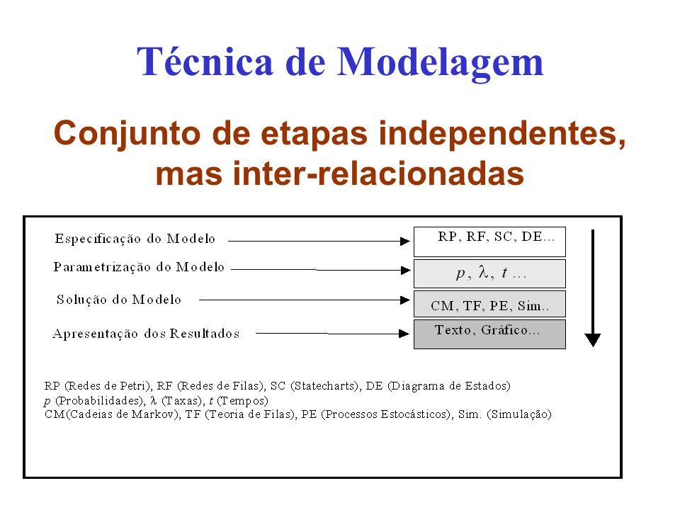 Conjunto de etapas independentes, mas inter-relacionadas Técnica de Modelagem