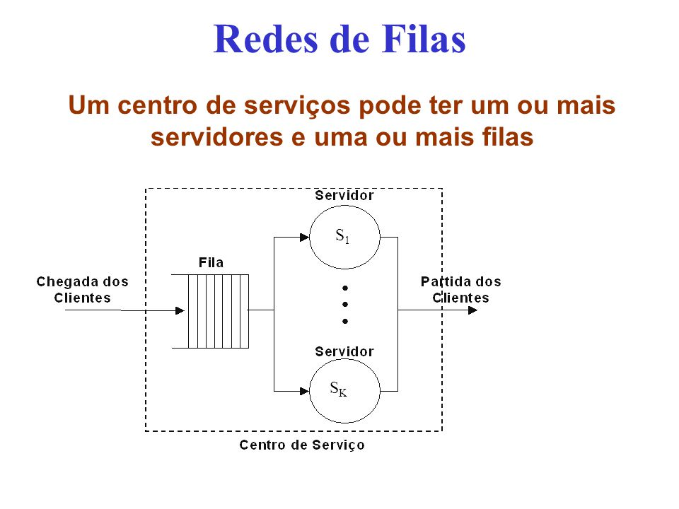 Redes de Filas Um centro de serviços pode ter um ou mais servidores e uma ou mais filas S1S1 SKSK