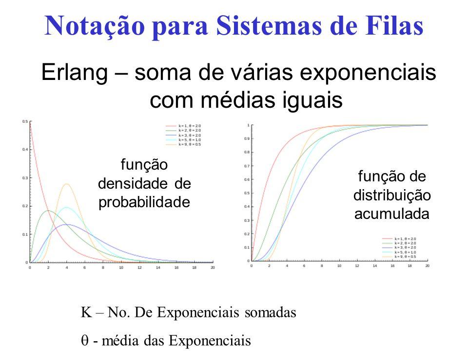 Notação para Sistemas de Filas Erlang – soma de várias exponenciais com médias iguais K – No. De Exponenciais somadas  - média das Exponenciais funçã