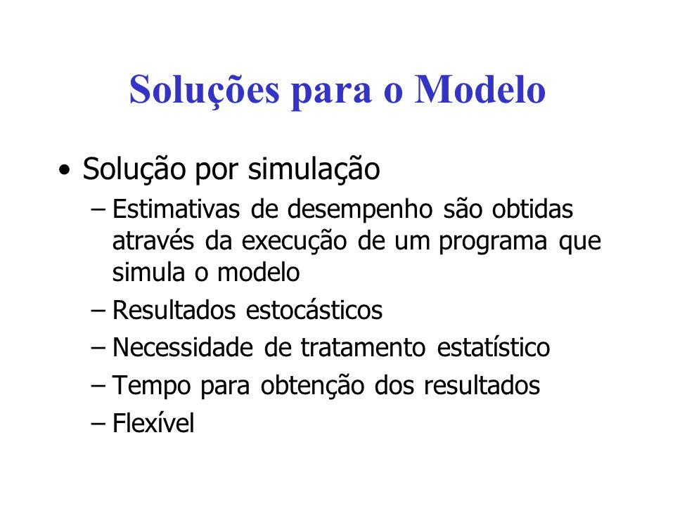 Soluções para o Modelo Solução por simulação –Estimativas de desempenho são obtidas através da execução de um programa que simula o modelo –Resultados