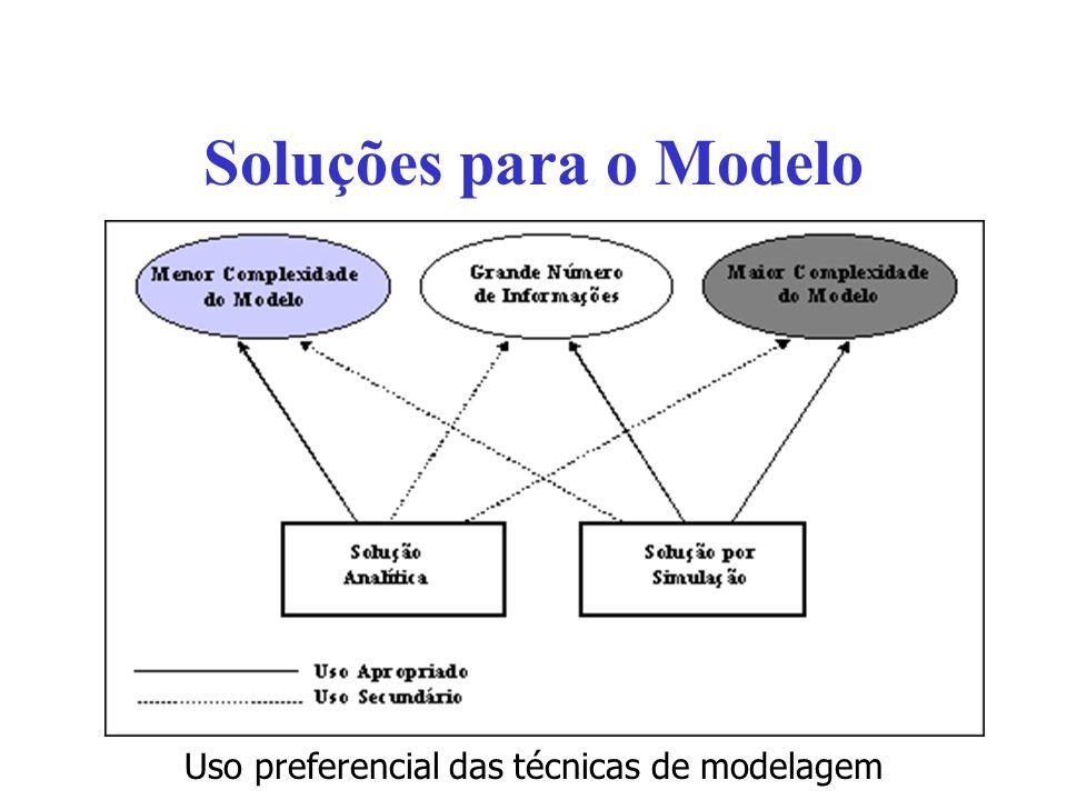 Soluções para o Modelo Uso preferencial das técnicas de modelagem
