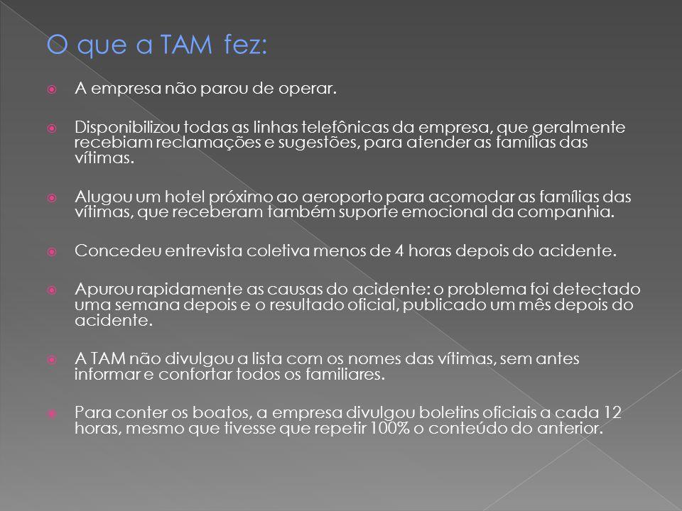 O que a TAM fez:  A empresa não parou de operar.  Disponibilizou todas as linhas telefônicas da empresa, que geralmente recebiam reclamações e suges