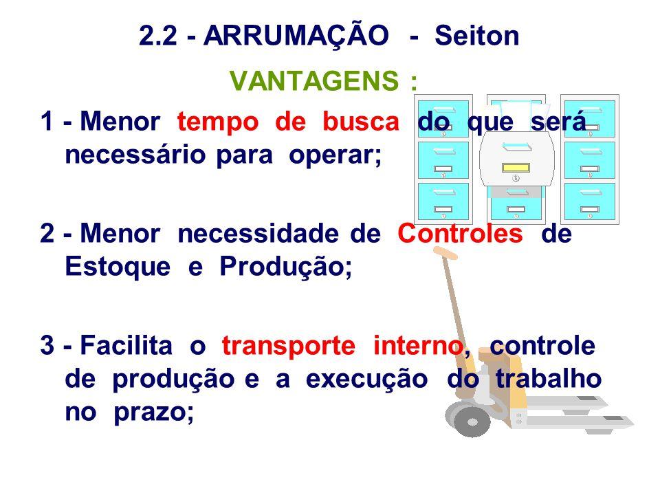 2.2 - ARRUMAÇÃO - Seiton VANTAGENS : 1 - Menor tempo de busca do que será necessário para operar; 2 - Menor necessidade de Controles de Estoque e Prod