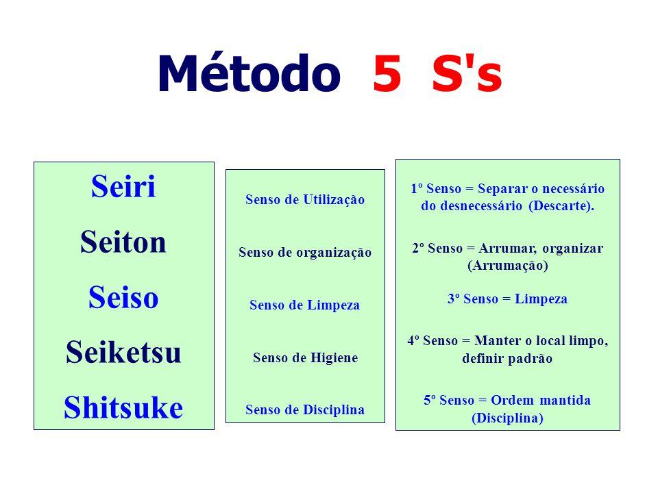 Método 5 S's 1º Senso = Separar o necessário do desnecessário (Descarte). 2º Senso = Arrumar, organizar (Arrumação) 3º Senso = Limpeza 4º Senso = Mant