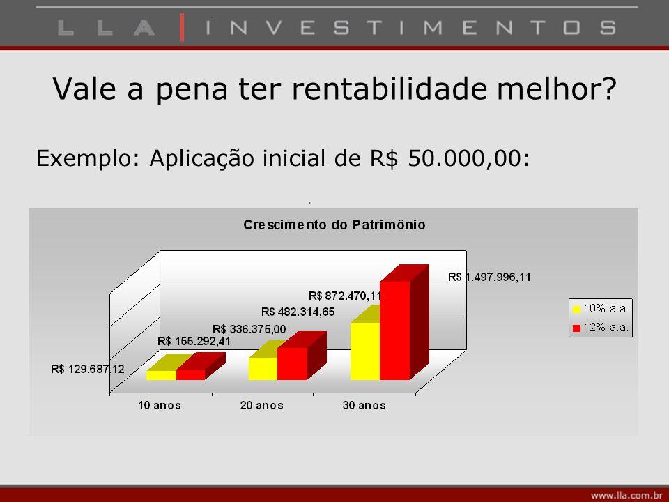 Vale a pena ter rentabilidade melhor? Exemplo: Aplicação inicial de R$ 50.000,00: