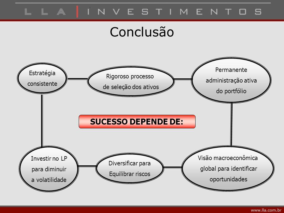 Conclusão SUCESSO DEPENDE DE: Estratégia consistente Investir no LP para diminuir a volatilidade Diversificar para Equilibrar riscos Visão macroeconôm