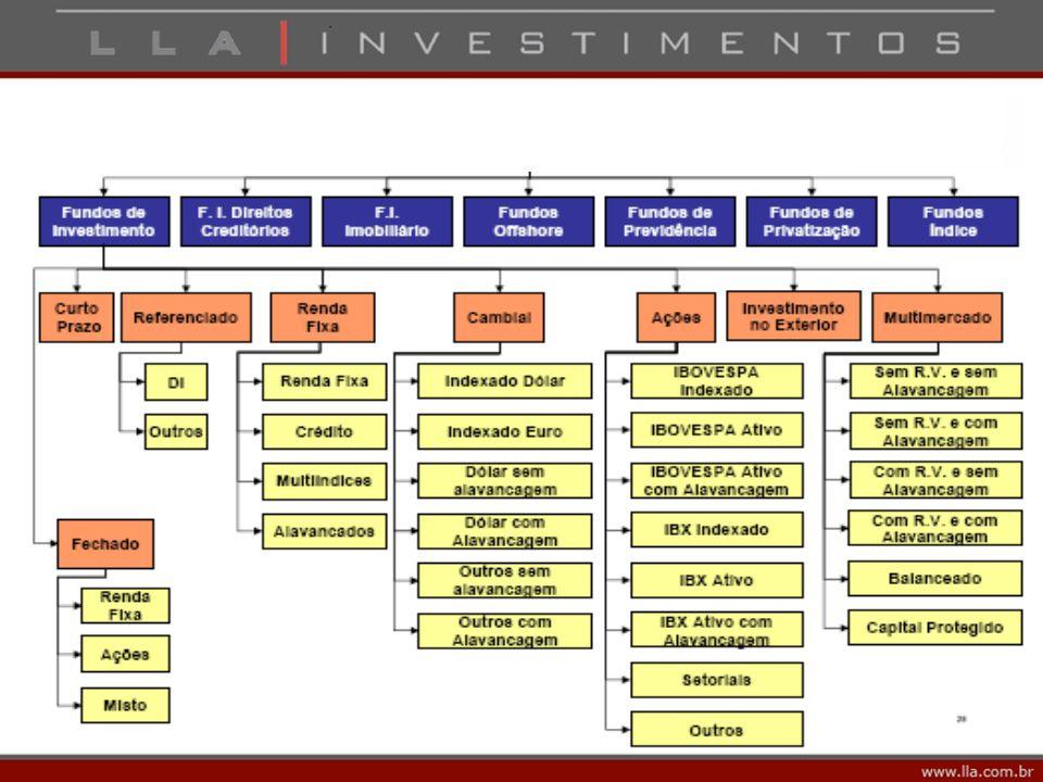 Categorias de fundos Fundos Referenciados Investe no mínimo 95% da carteira em títulos indexados a variação de um índice de referência.