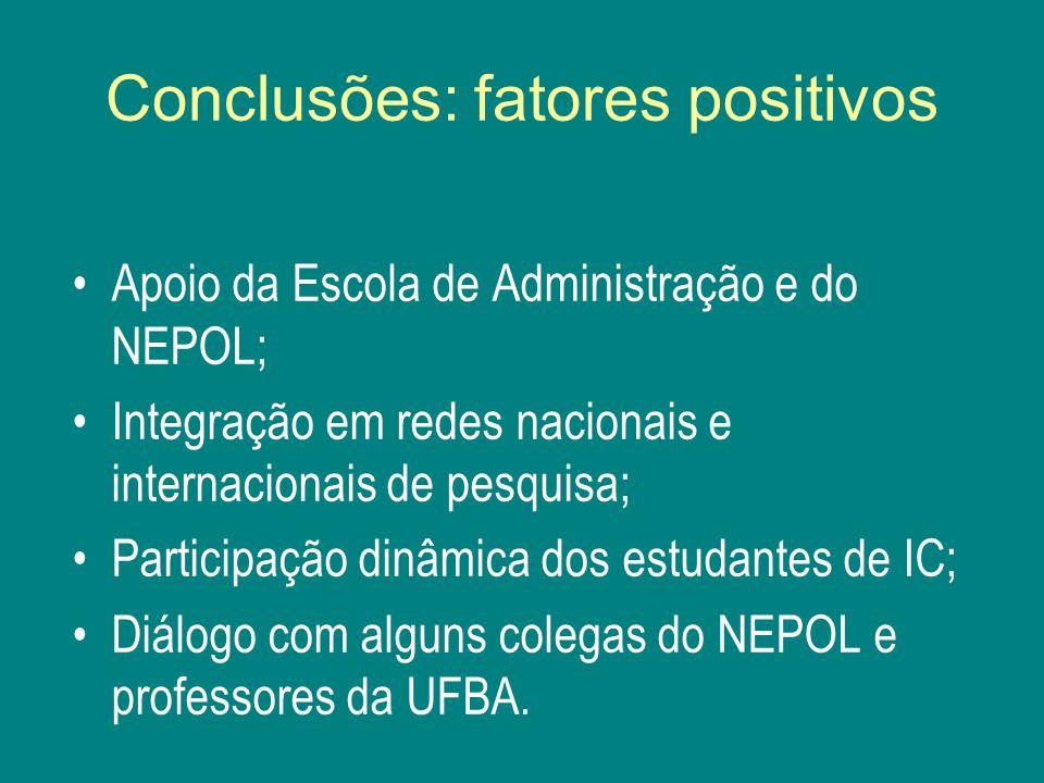 Conclusões: fatores positivos Apoio da Escola de Administração e do NEPOL; Integração em redes nacionais e internacionais de pesquisa; Participação dinâmica dos estudantes de IC; Diálogo com alguns colegas do NEPOL e professores da UFBA.