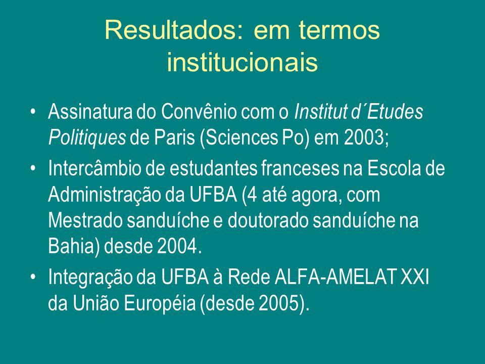 Resultados: em termos institucionais Assinatura do Convênio com o Institut d´Etudes Politiques de Paris (Sciences Po) em 2003; Intercâmbio de estudantes franceses na Escola de Administração da UFBA (4 até agora, com Mestrado sanduíche e doutorado sanduíche na Bahia) desde 2004.