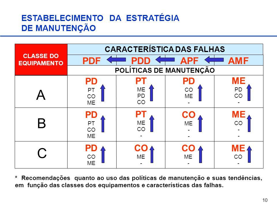 10 ESTABELECIMENTO DA ESTRATÉGIA DE MANUTENÇÃO * Recomendações quanto ao uso das políticas de manutenção e suas tendências, em função das classes dos