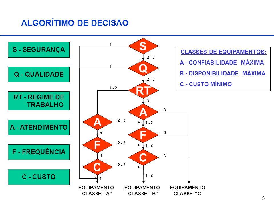 """5 ALGORÍTIMO DE DECISÃO F 1 - 2 Q A C A RT S C F EQUIPAMENTO CLASSE """"A"""" EQUIPAMENTO CLASSE """"B"""" EQUIPAMENTO CLASSE """"C"""" 3 1 - 2 3 3 1 2 - 3 1 1 3 1 - 2"""