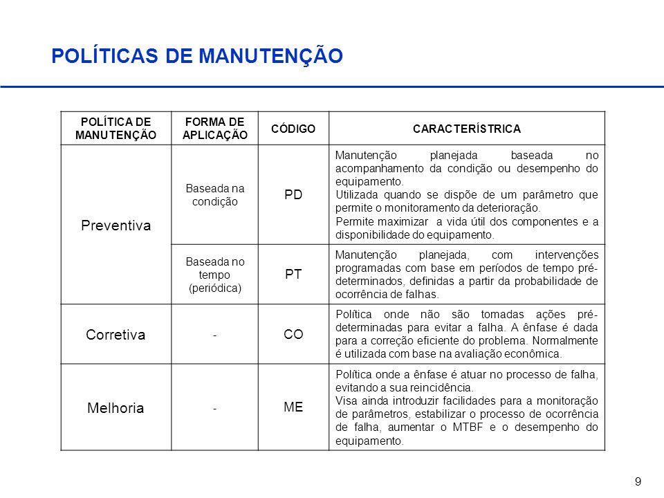 9 POLÍTICAS DE MANUTENÇÃO POLÍTICA DE MANUTENÇÃO FORMA DE APLICAÇÃO CÓDIGOCARACTERÍSTRICA Preventiva Baseada na condição PD Manutenção planejada basea