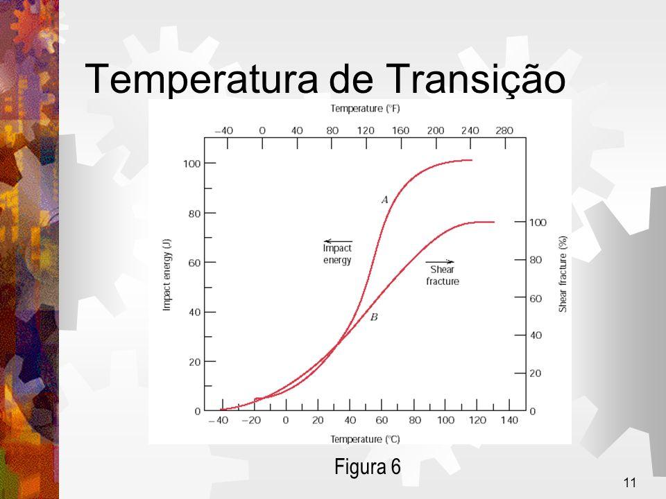 11 Temperatura de Transição Figura 6