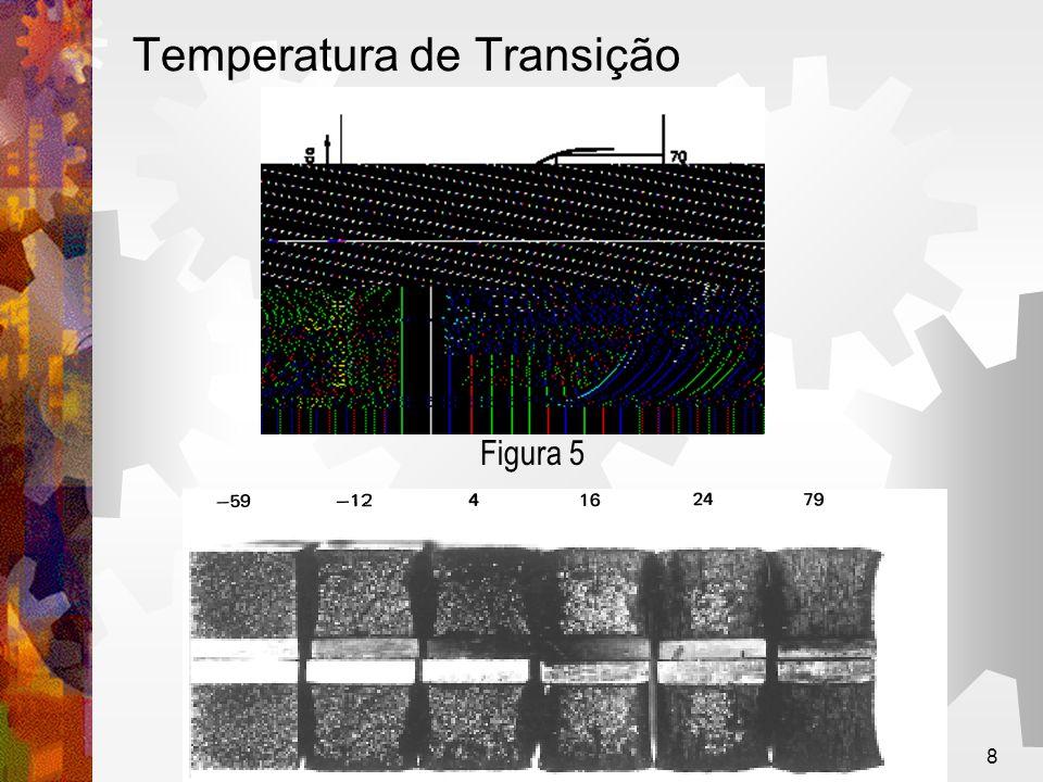 8 Temperatura de Transição Figura 5