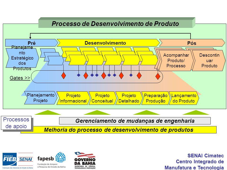 Melhoria do processo de desenvolvimento de produtos Gerenciamento de mudanças de engenharia Processos de apoio Processos de apoio Desenvolvimento Projeto Detalhado Projeto Conceitual Projeto Informacional Lançamento do Produto Preparação Produção Planejamento Projeto PósPré Planejame nto Estratégico dos Produtos Descontin uar Produto Acompanhar Produto/ Processo Gates >> Processo de Desenvolvimento de Produto