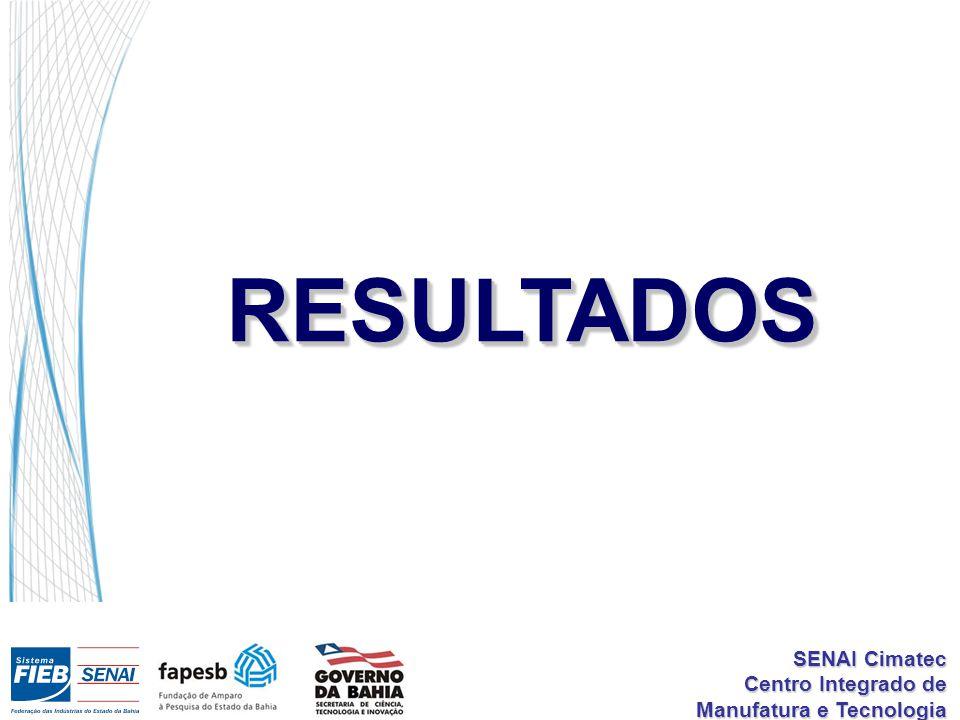 SENAI Cimatec Centro Integrado de Manufatura e Tecnologia RESULTADOSRESULTADOS