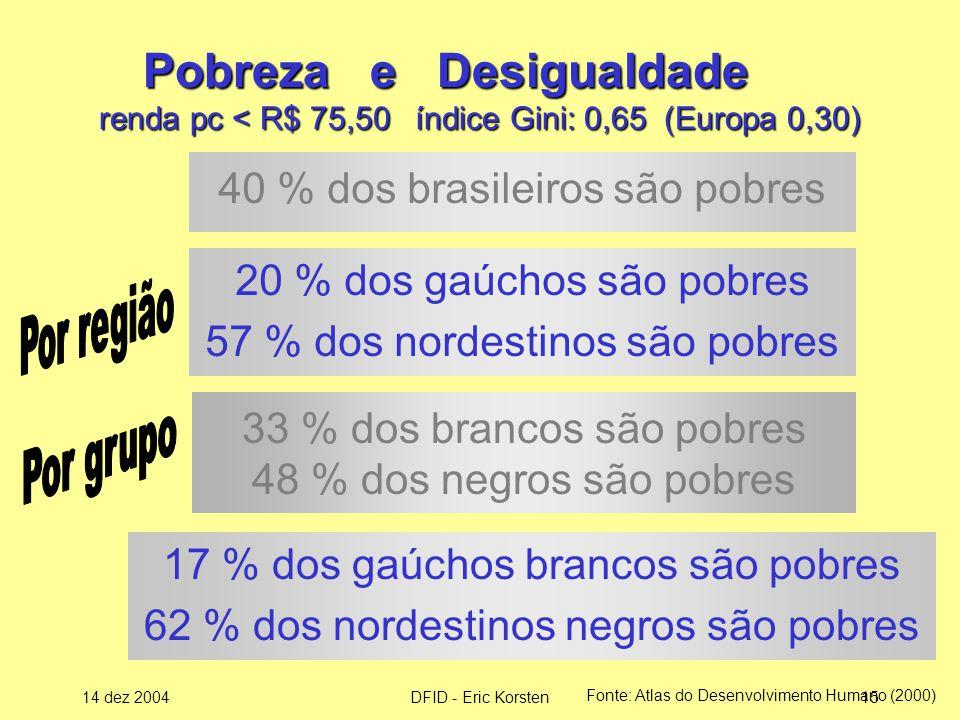 14 dez 2004DFID - Eric Korsten15 Pobreza e Desigualdade renda pc < R$ 75,50 índice Gini: 0,65 (Europa 0,30) Pobreza e Desigualdade renda pc < R$ 75,50 índice Gini: 0,65 (Europa 0,30) 20 % dos gaúchos são pobres 57 % dos nordestinos são pobres Fonte: Atlas do Desenvolvimento Humano (2000) 33 % dos brancos são pobres 48 % dos negros são pobres 40 % dos brasileiros são pobres 17 % dos gaúchos brancos são pobres 62 % dos nordestinos negros são pobres