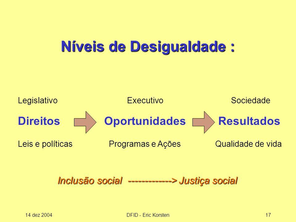 14 dez 2004DFID - Eric Korsten17 Níveis de Desigualdade : Legislativo Direitos Leis e políticas Executivo Oportunidades Programas e Ações Sociedade Resultados Qualidade de vida Inclusão social -------------> Justiça social