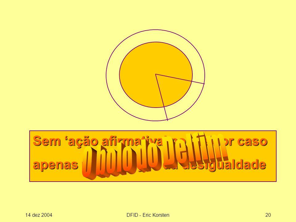 14 dez 2004DFID - Eric Korsten20 Sem 'ação afirmativa' no melhor caso apenas manutenção da desigualdade