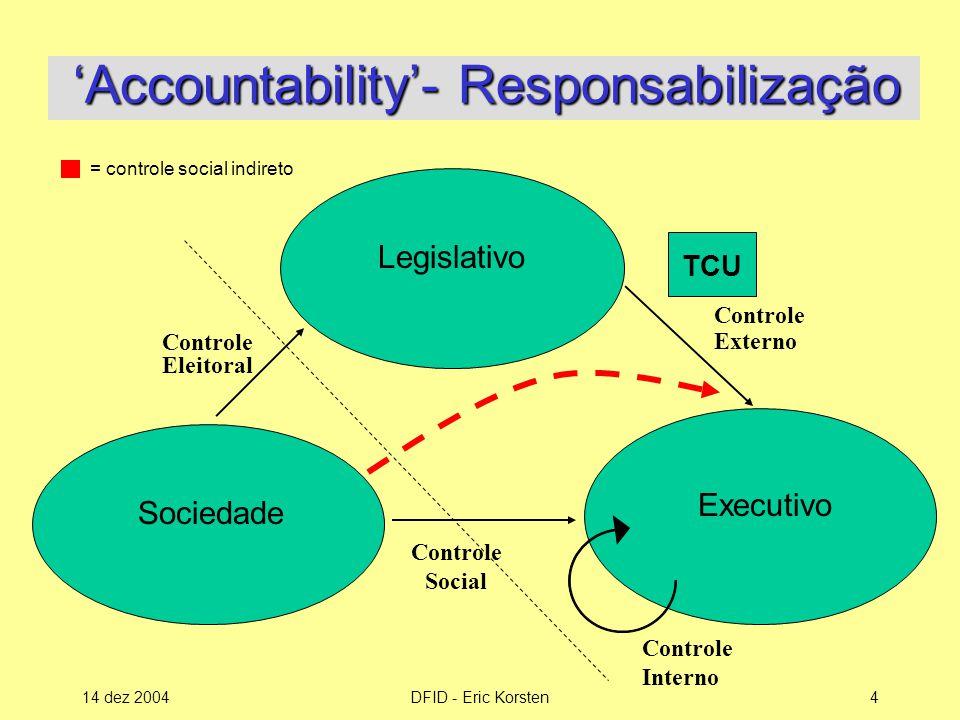 14 dez 2004DFID - Eric Korsten4 'Accountability'- Responsabilização 'Accountability'- Responsabilização TCU Controle Externo Controle Eleitoral Controle Social Legislativo Executivo Sociedade Controle Interno = controle social indireto